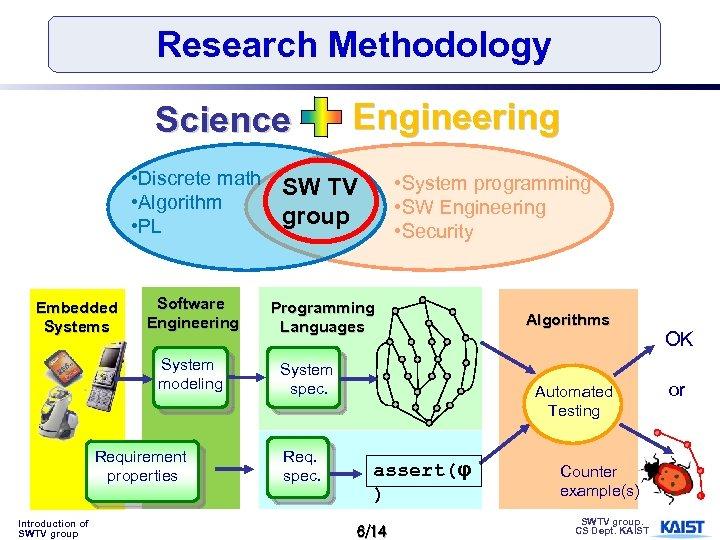 Research Methodology Science Engineering • Discrete math SW TV • Algorithm group • PL