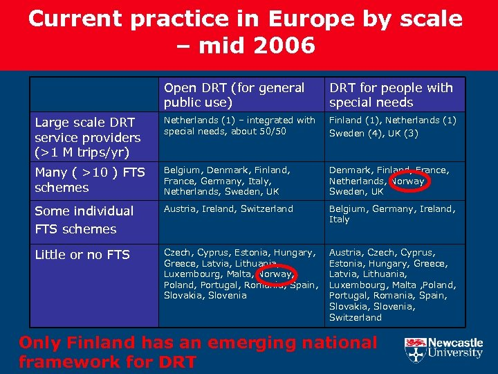 Current practice in Europe by scale – mid 2006 Open DRT (for general public