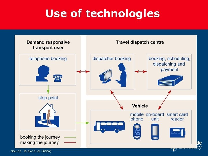 Use of technologies Source: Brake et al (2006)