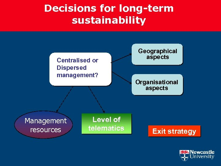 Decisions for long-term sustainability Centralised or Dispersed management? Geographical aspects Organisational aspects Management resources