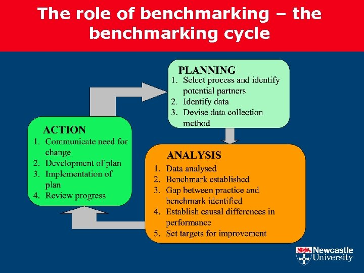 The role of benchmarking – the benchmarking cycle