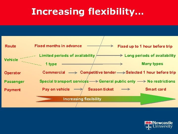 Increasing flexibility… Route Vehicle Operator Passenger Payment Fixed months in advance Fixed up to