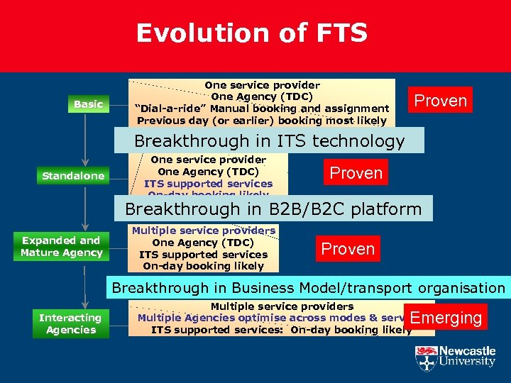 "Evolution of FTS Basic One service provider One Agency (TDC) ""Dial-a-ride"" Manual booking and"