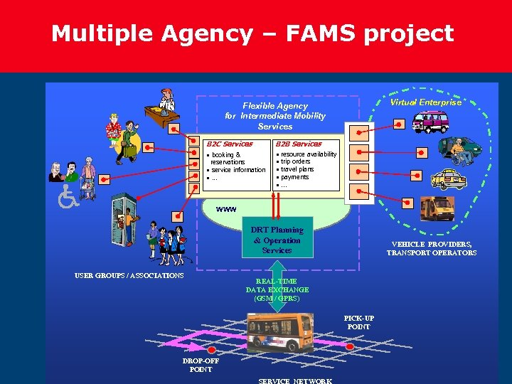 Multiple Agency – FAMS project Virtual Enterprise Flexible Agency for Intermediate Mobility Services B