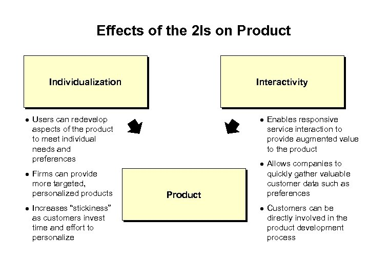 Effects of the 2 Is on Product Individualization Interactivity Users can redevelop aspects of