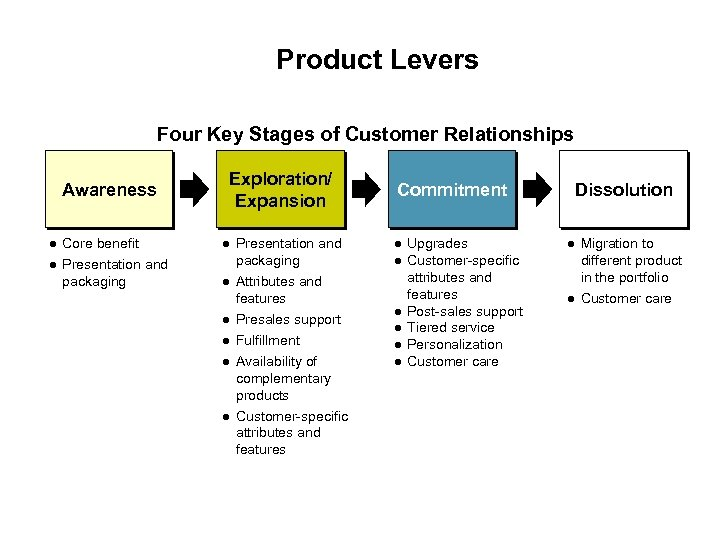 Product Levers Four Key Stages of Customer Relationships Awareness Core benefit Presentation and packaging