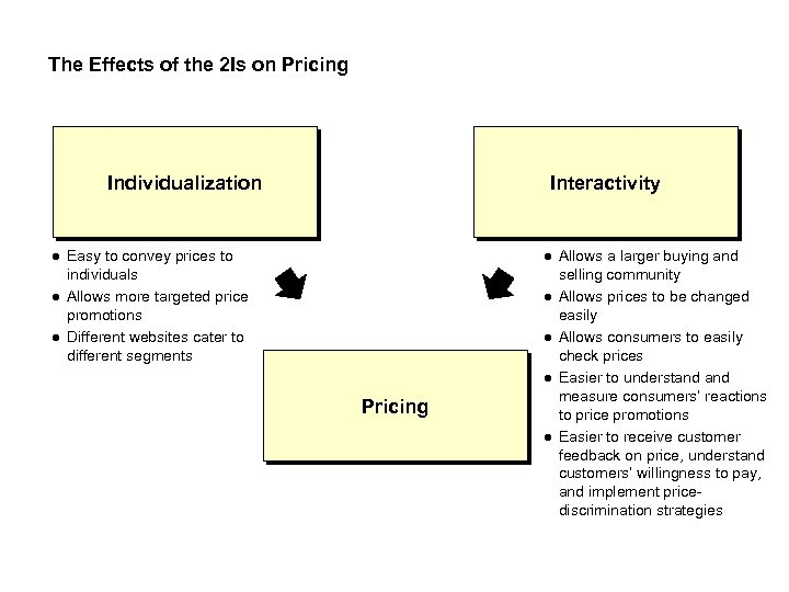 The Effects of the 2 Is on Pricing Individualization Interactivity Easy to convey prices
