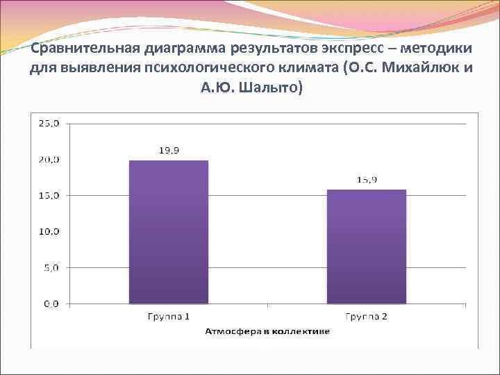 Сравнительная диаграмма результатов экспресс – методики для выявления психологического климата (О. С. Михайлюк и