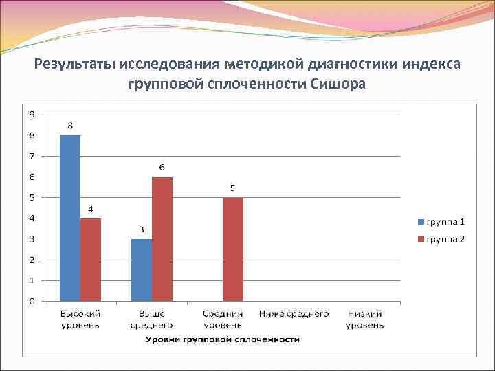 Результаты исследования методикой диагностики индекса групповой сплоченности Сишора