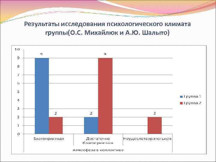 Результаты исследования психологического климата группы(О. С. Михайлюк и А. Ю. Шалыто)