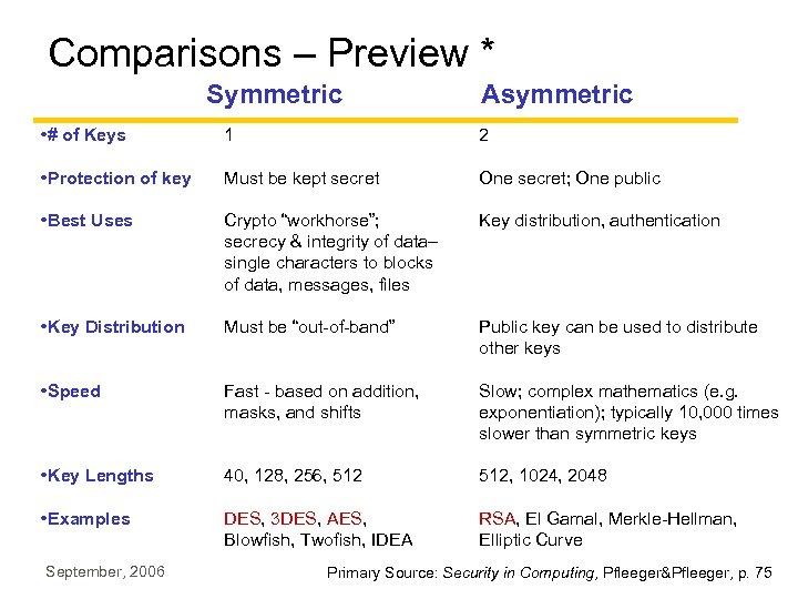 Comparisons – Preview * Symmetric Asymmetric • # of Keys 1 2 • Protection