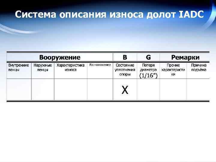 Система описания износа долот IADC