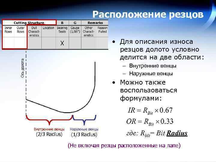 Расположение резцов Ось долота • Для описания износа резцов долото условно делится на две