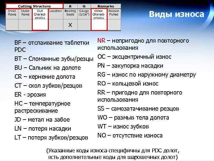 Виды износа BF – отслаивание таблетки PDC BT – Сломанные зубы/резцы BU – Сальник