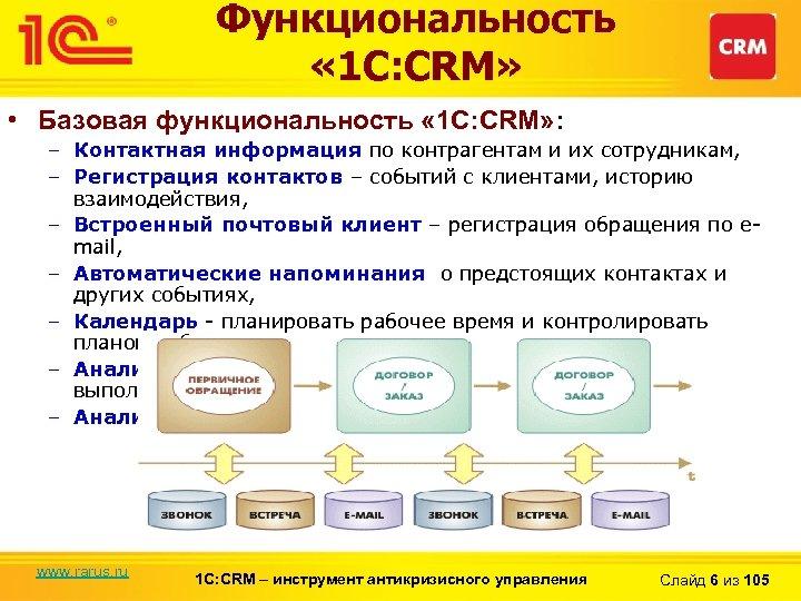 Функциональность « 1 С: CRM» • Базовая функциональность « 1 С: CRM» : –