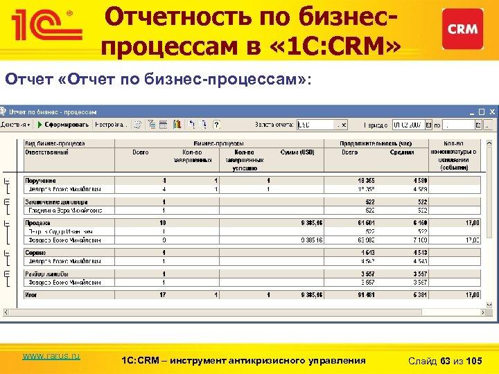 Отчетность по бизнеспроцессам в « 1 С: CRM» Отчет «Отчет по бизнес-процессам» : www.