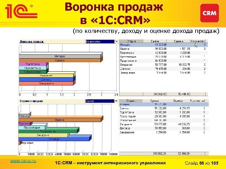 Воронка продаж в « 1 С: CRM» (по количеству, доходу и оценке дохода продаж)