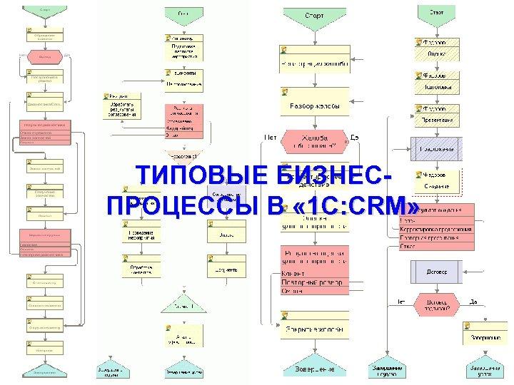 Чего ждет бизнес от CRM? ТИПОВЫЕ БИЗНЕСПРОЦЕССЫ В « 1 C: CRM» www. rarus.