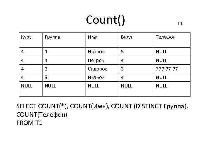 Count() T 1 Курс Группа Имя Балл Телефон 4 1 Иванов 5 NULL 4
