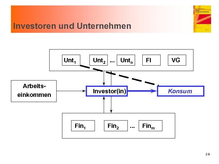 Investoren und Unternehmen Unt 1 Arbeitseinkommen Unt 2. . . Untn FI Investor(in) Fin