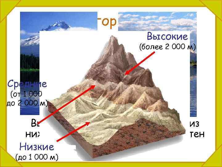 Различие гор по высоте. Высокие (более 2 000 м) Средние (от 1 000 до