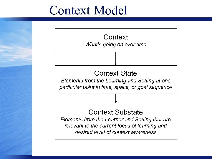Context Model Context What's going on over time Context State Elements from the Learning