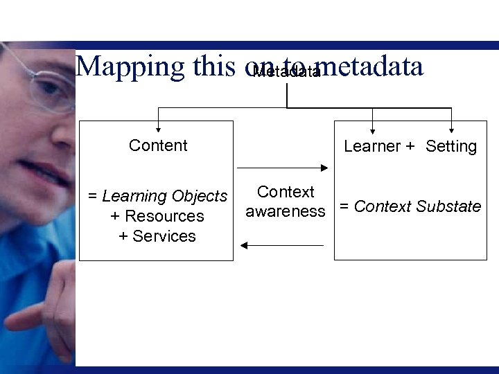 Mapping this on to metadata Metadata Content = Learning Objects + Resources + Services