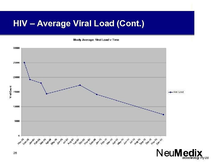 HIV – Average Viral Load (Cont. ) 26