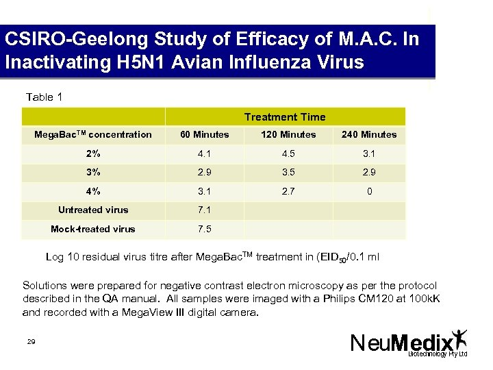CSIRO-Geelong Study of Efficacy of M. A. C. In Inactivating H 5 N 1