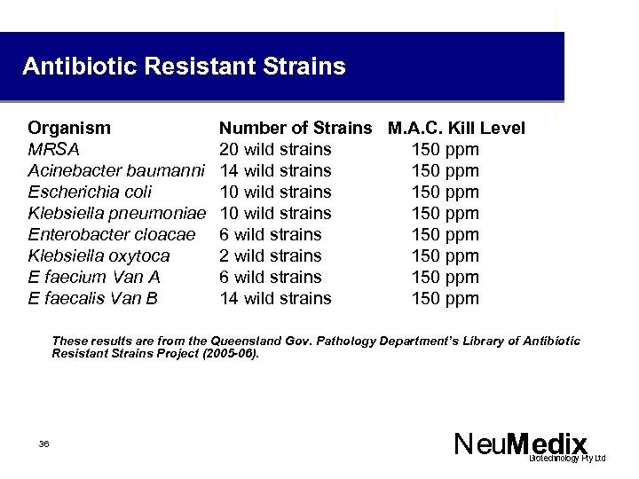 Antibiotic Resistant Strains Organism MRSA Acinebacter baumanni Escherichia coli Klebsiella pneumoniae Enterobacter cloacae Klebsiella