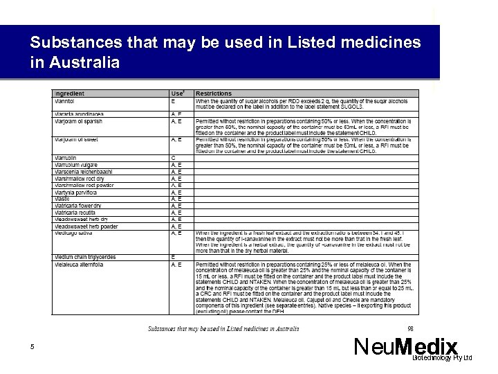 Substances that may be used in Listed medicines in Australia 5
