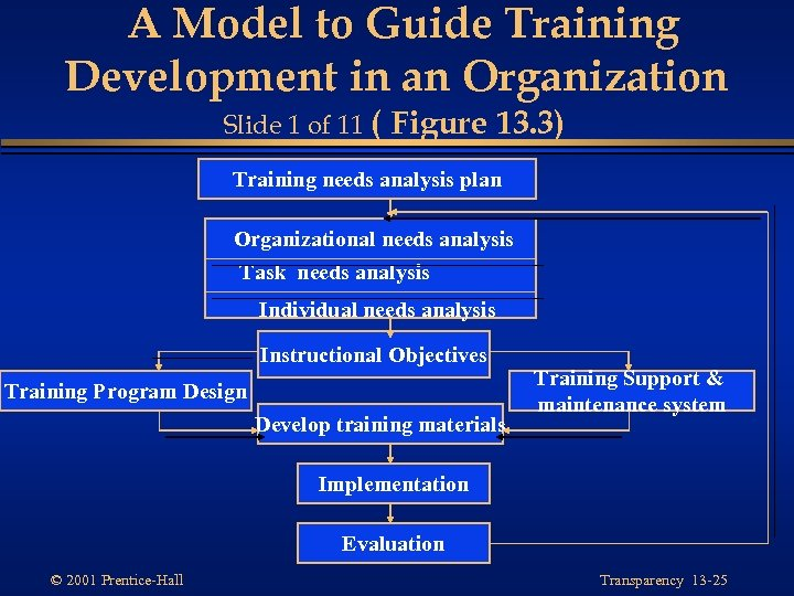A Model to Guide Training Development in an Organization Slide 1 of 11 (