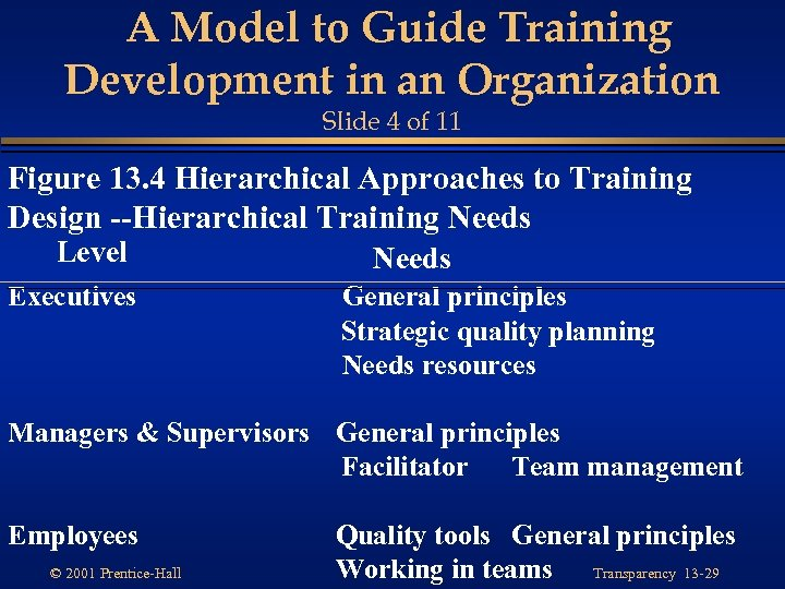 A Model to Guide Training Development in an Organization Slide 4 of 11 Figure