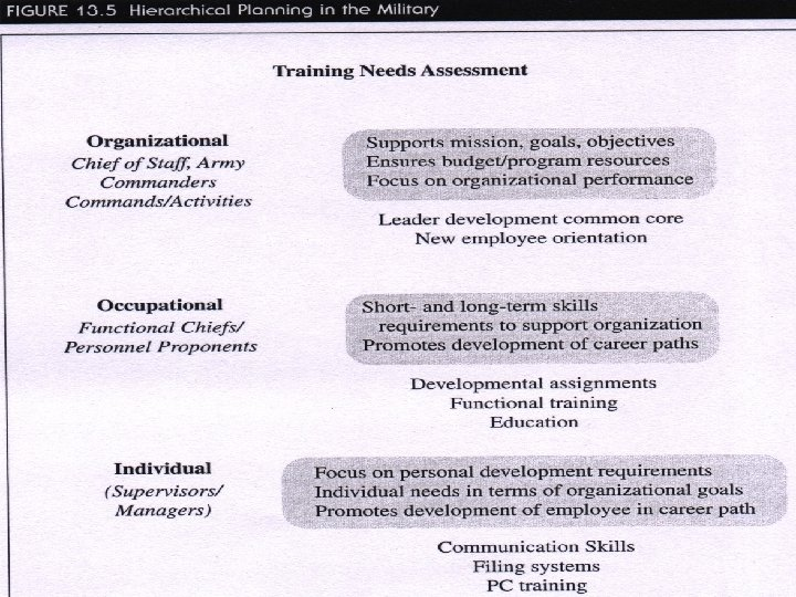 A Model to Guide Training Development in an Organization Slide 5 of 11 Figure