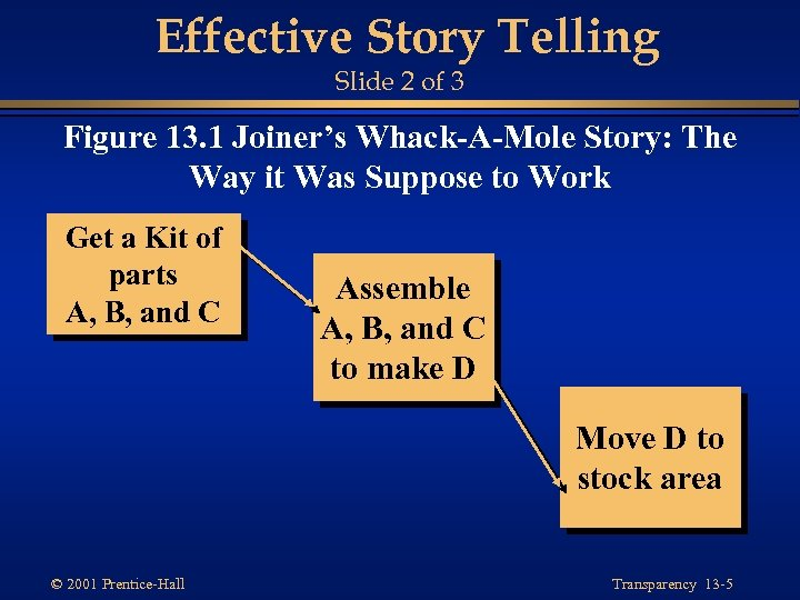 Effective Story Telling Slide 2 of 3 Figure 13. 1 Joiner's Whack-A-Mole Story: The