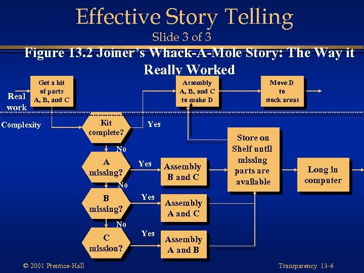 Effective Story Telling Slide 3 of 3 Figure 13. 2 Joiner's Whack-A-Mole Story: The