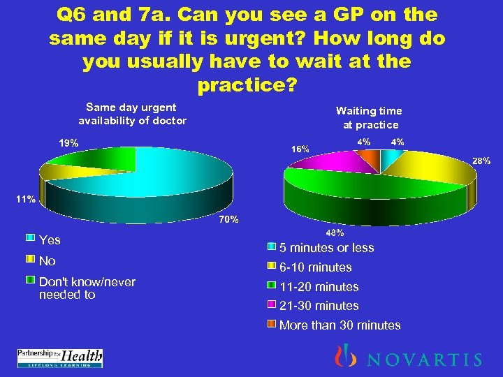 Q 6 and 7 a. Can you see a GP on the same day