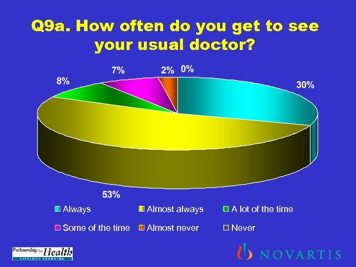 Q 9 a. How often do you get to see your usual doctor? Always
