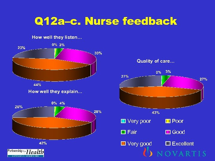 Q 12 a–c. Nurse feedback How well they listen… Quality of care… How well