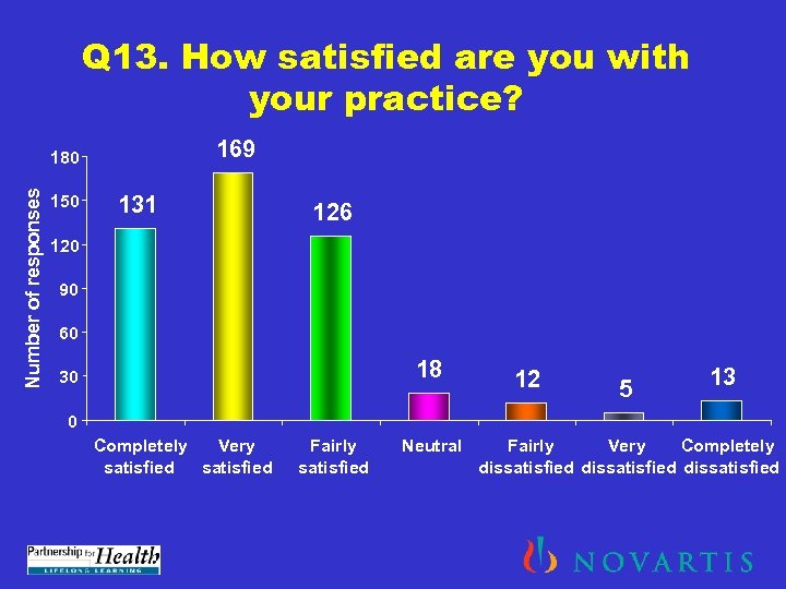 Q 13. How satisfied are you with your practice? 169 Number of responses 180