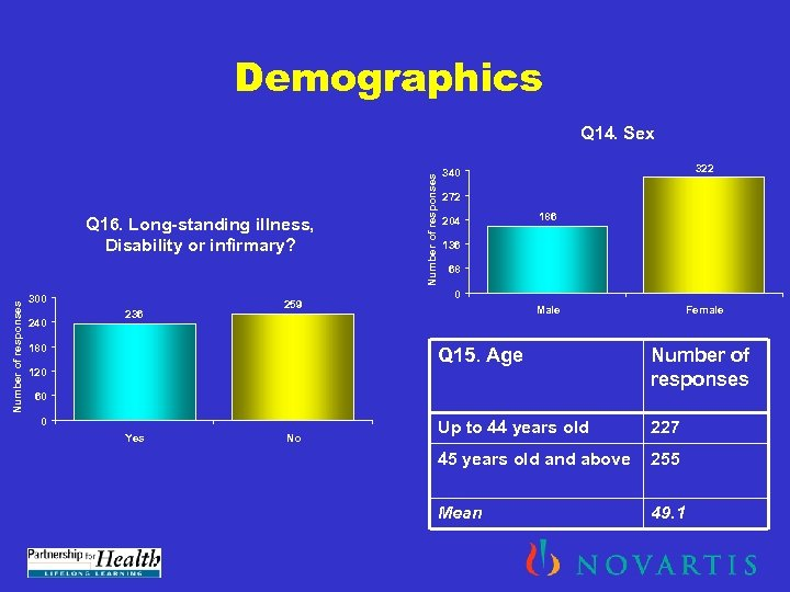 Demographics Number of responses Q 16. Long-standing illness, Disability or infirmary? 300 240 236