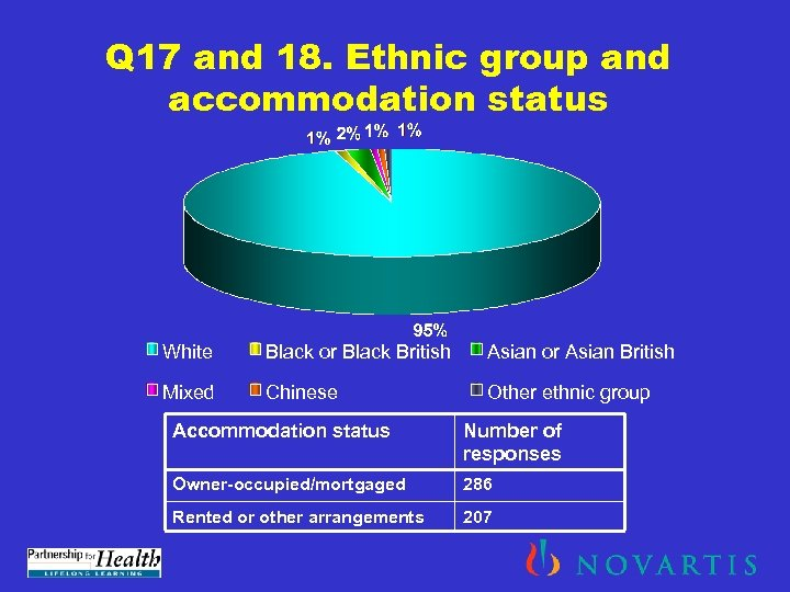 Q 17 and 18. Ethnic group and accommodation status White Black or Black British