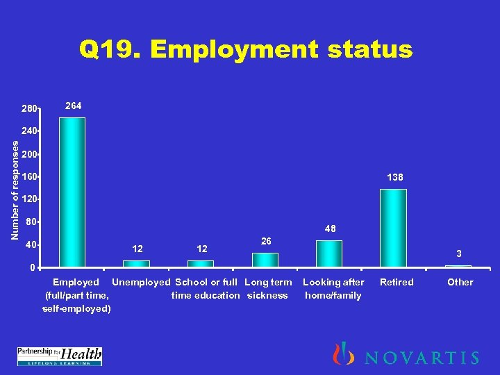 Q 19. Employment status 280 264 Number of responses 240 200 160 138 120