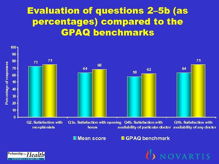 Evaluation of questions 2– 5 b (as percentages) compared to the GPAQ benchmarks 100