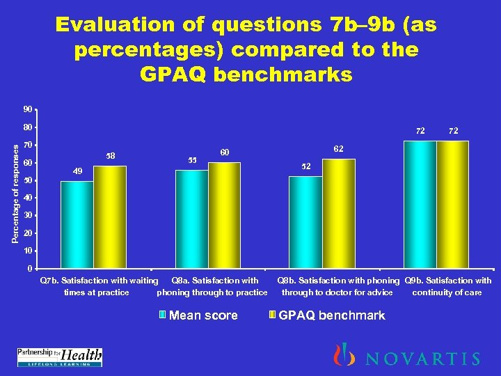 Evaluation of questions 7 b– 9 b (as percentages) compared to the GPAQ benchmarks