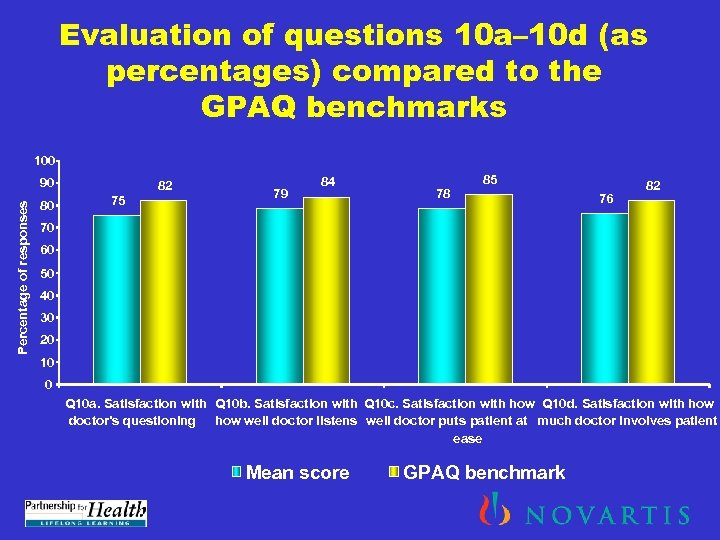 Evaluation of questions 10 a– 10 d (as percentages) compared to the GPAQ benchmarks