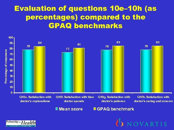 Evaluation of questions 10 e– 10 h (as percentages) compared to the GPAQ benchmarks