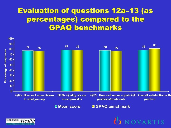 Evaluation of questions 12 a– 13 (as percentages) compared to the GPAQ benchmarks 100