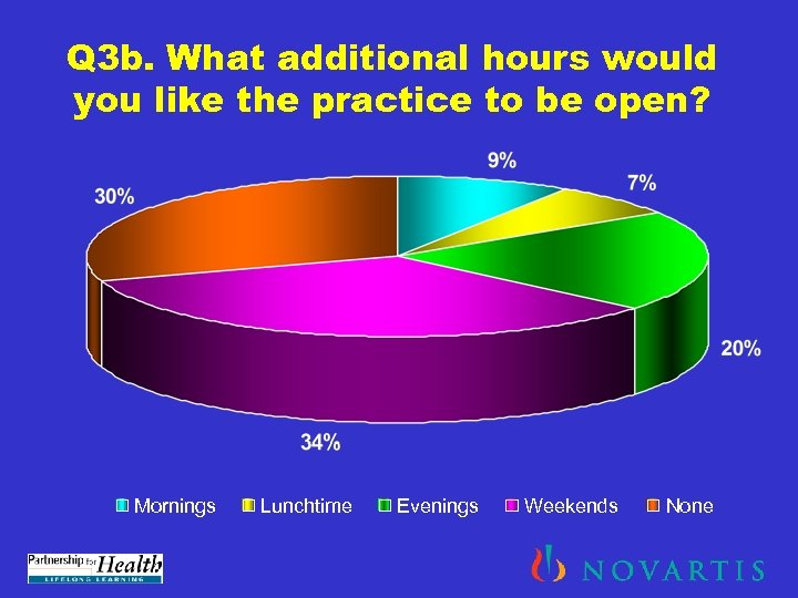 Q 3 b. What additional hours would you like the practice to be open?
