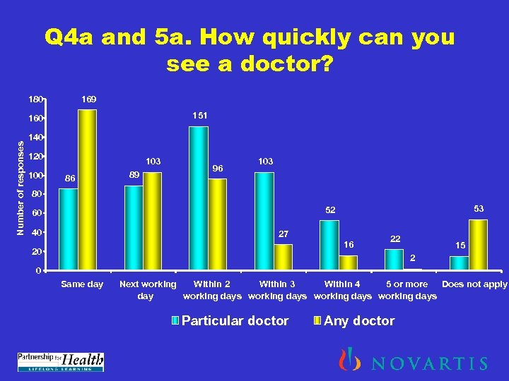 Q 4 a and 5 a. How quickly can you see a doctor? 180